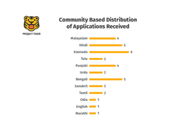 Project Tiger Community Based Applications.png