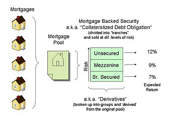 Mortgage backed security.jpg